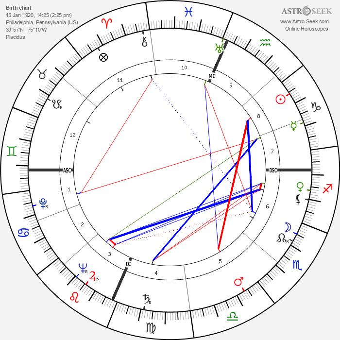 Cardinal John O'Connor - Astrology Natal Birth Chart