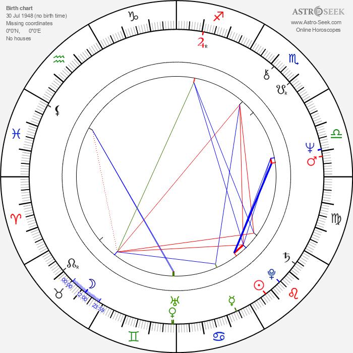 Carel Struycken - Astrology Natal Birth Chart