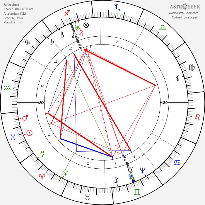 Carel Willink - Astrology Natal Birth Chart