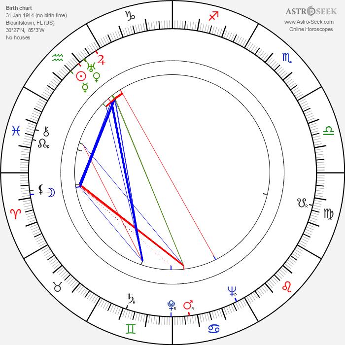 Carey Loftin - Astrology Natal Birth Chart