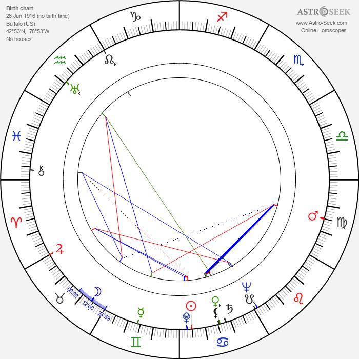 Carey Wilber - Astrology Natal Birth Chart