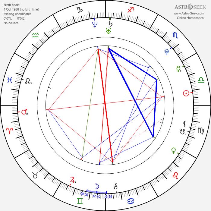 Cariba Heine - Astrology Natal Birth Chart