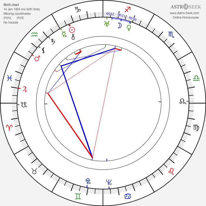 Caridad Bravo Adams - Astrology Natal Birth Chart