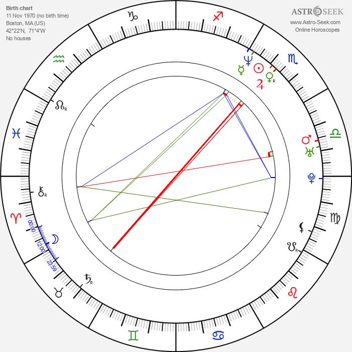 Cariddi Nardulli - Astrology Natal Birth Chart