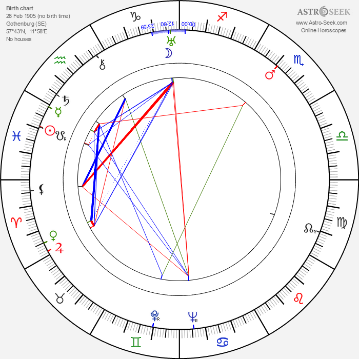 Carin Swensson - Astrology Natal Birth Chart