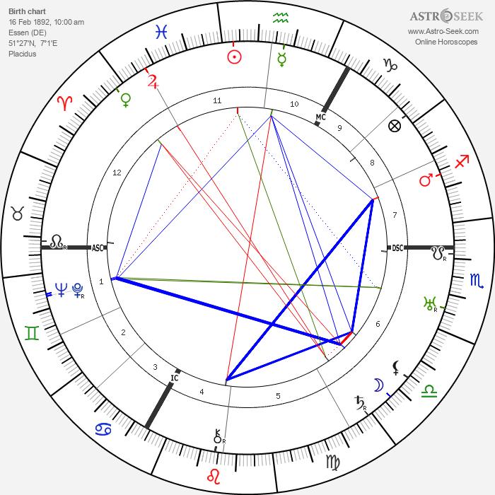 Carl Auen - Astrology Natal Birth Chart