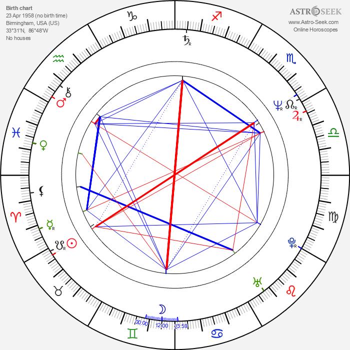 Carl Bailey - Astrology Natal Birth Chart