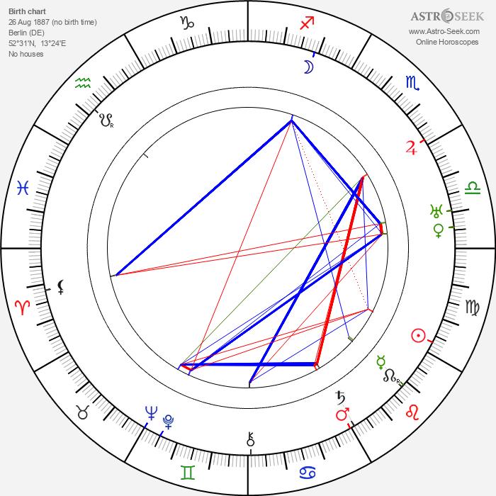 Carl Boese - Astrology Natal Birth Chart