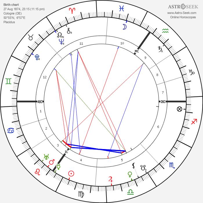 Carl Bosch - Astrology Natal Birth Chart