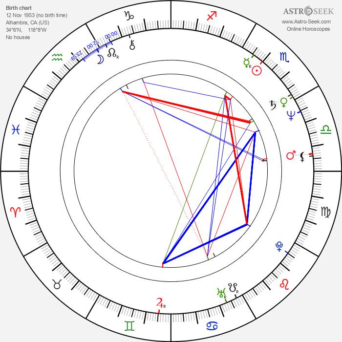 Carl Ciarfalio - Astrology Natal Birth Chart