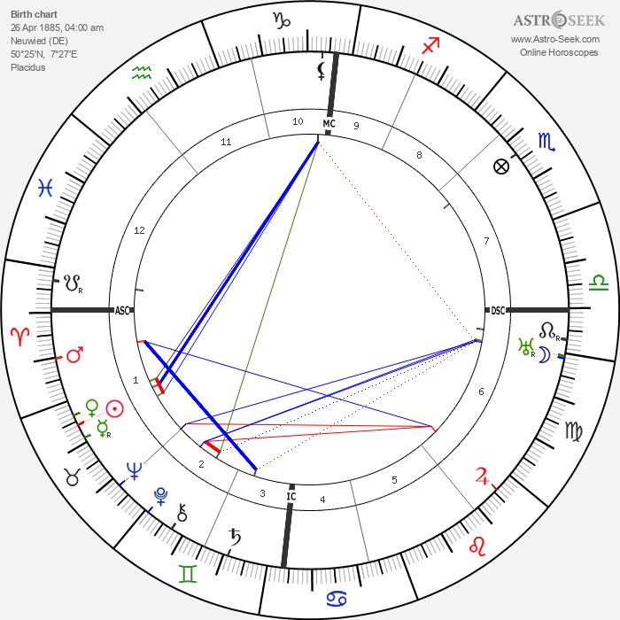 Carl Einstein - Astrology Natal Birth Chart