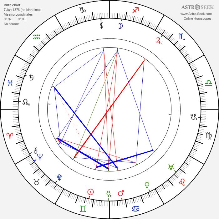 Carl Enckell - Astrology Natal Birth Chart