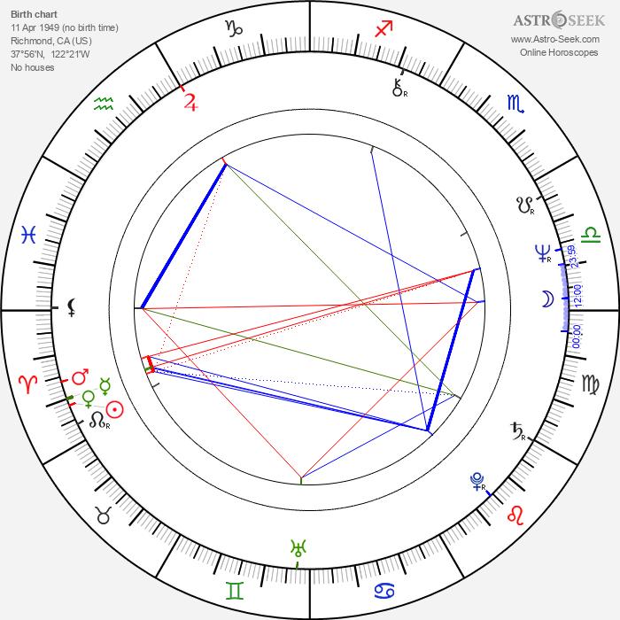 Carl Franklin - Astrology Natal Birth Chart