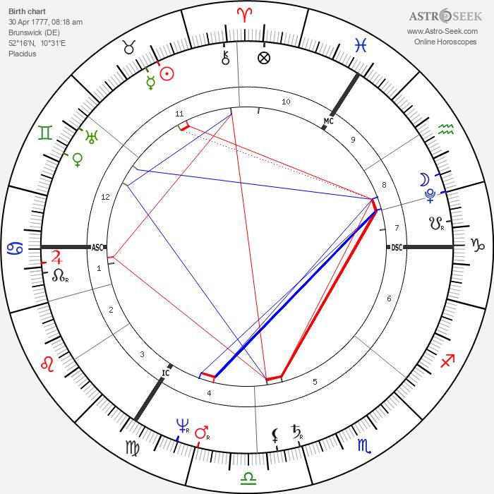 Carl Friedrich Gauss - Astrology Natal Birth Chart