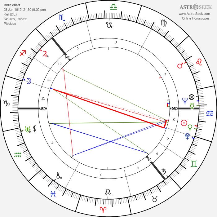 Carl Friedrich von Weizsäcker - Astrology Natal Birth Chart