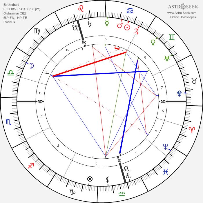 Carl Gustaf Verner von Heidenstam - Astrology Natal Birth Chart