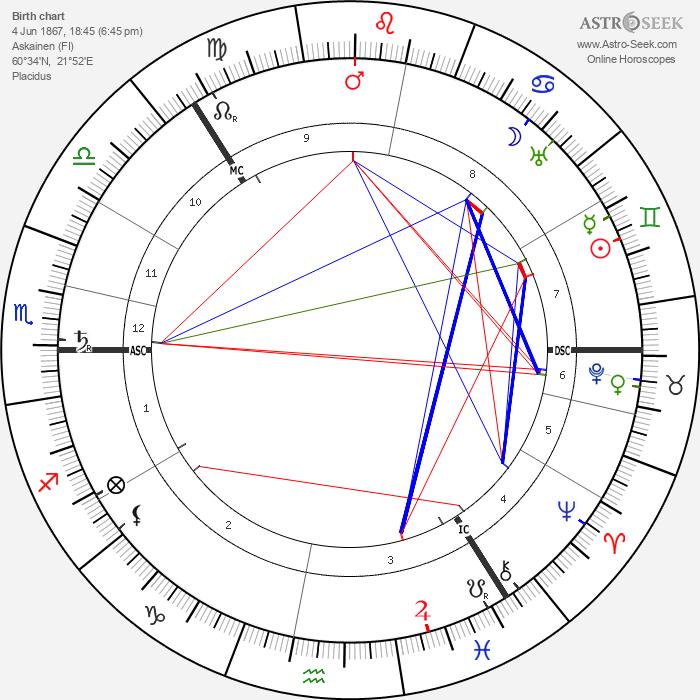 Carl Gustaf von Mannerheim - Astrology Natal Birth Chart
