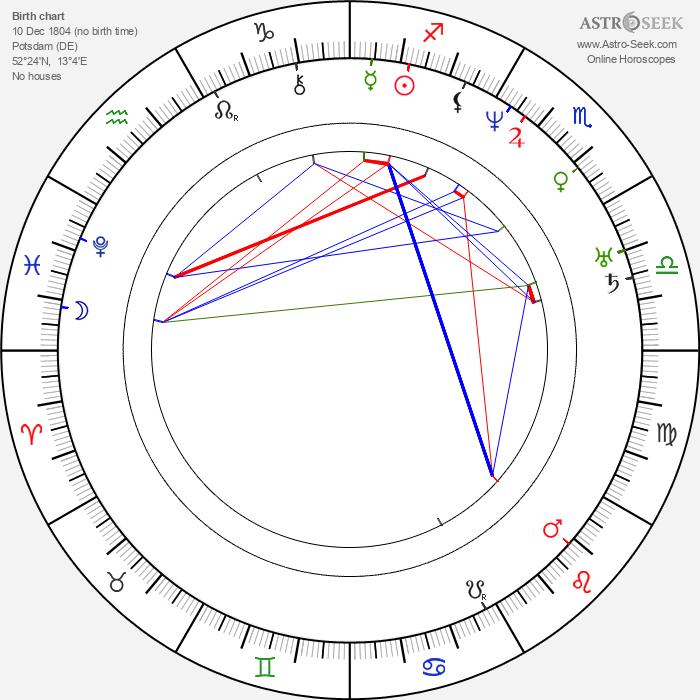 Carl Gustav Jacob Jacobi - Astrology Natal Birth Chart