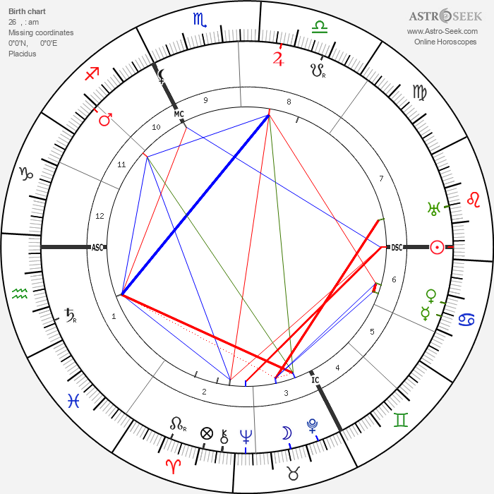 Carl Gustav Jung - Astrology Natal Birth Chart
