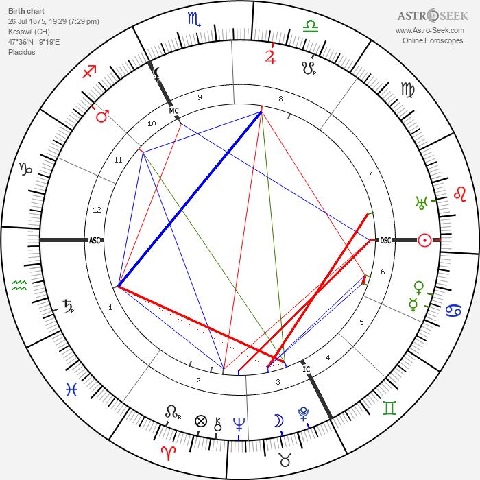 Carl Gustav Jung - Astrology Natal Birth Chart