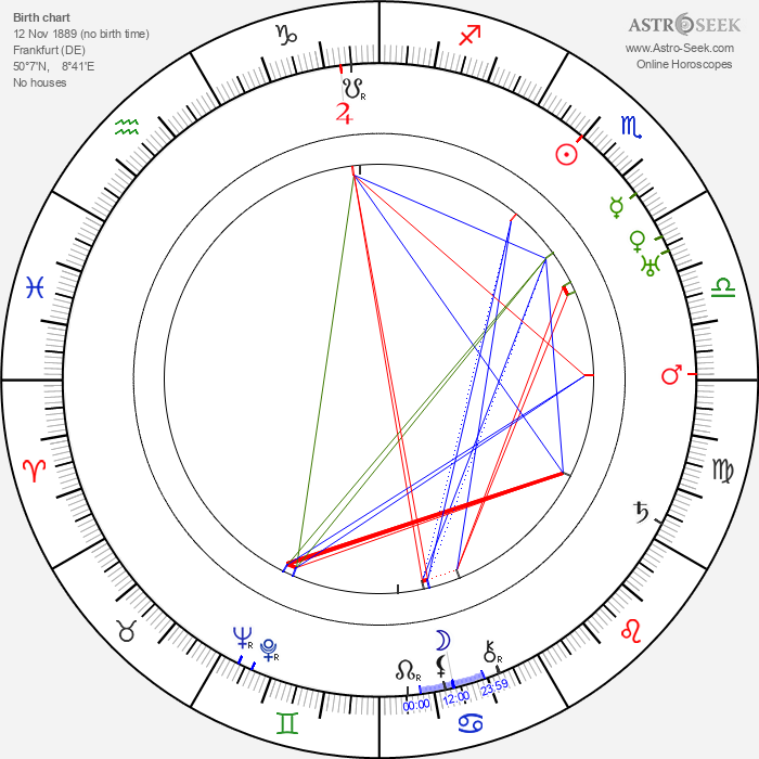 Carl Haensel - Astrology Natal Birth Chart
