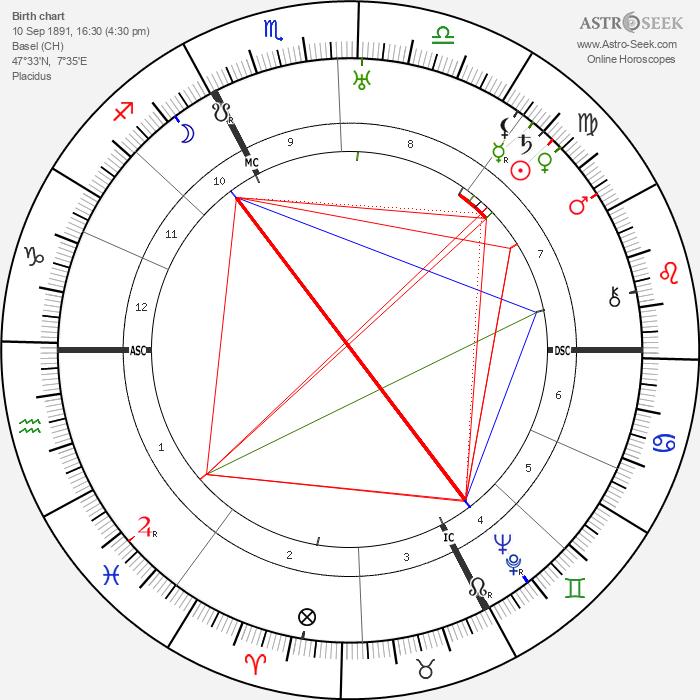 Carl Jacob Burckardt - Astrology Natal Birth Chart