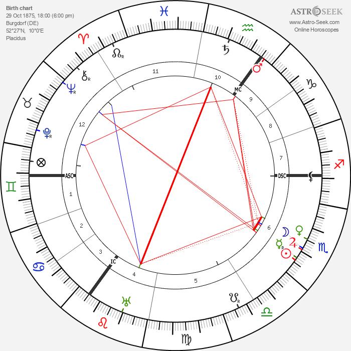 Carl Josef Gauss - Astrology Natal Birth Chart