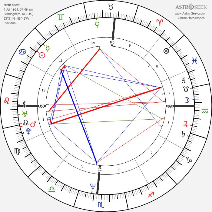 Carl Lewis - Astrology Natal Birth Chart