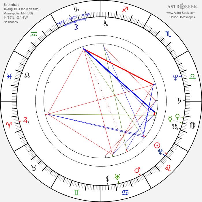 Carl Lumbly - Astrology Natal Birth Chart