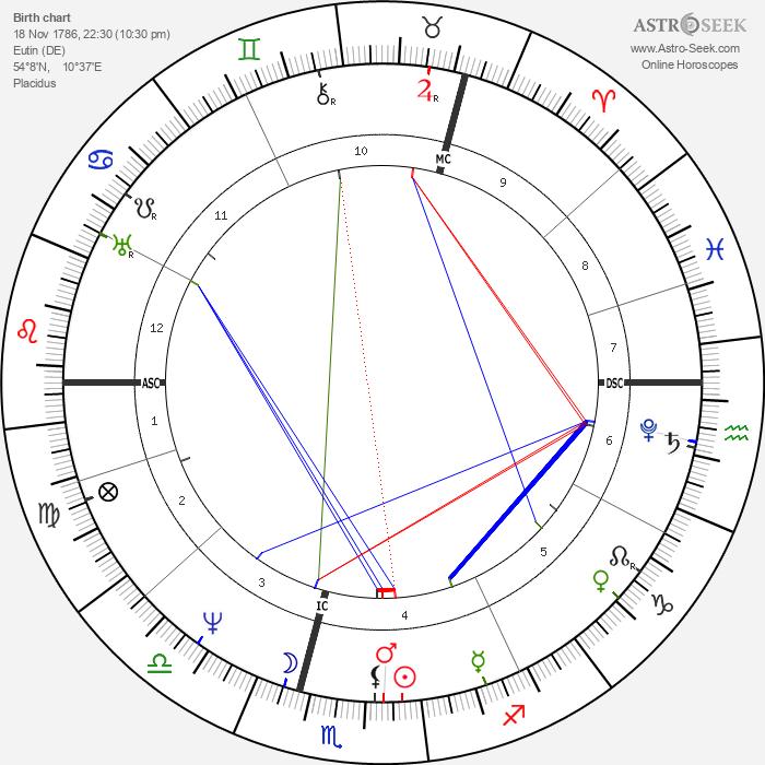Carl Maria von Weber - Astrology Natal Birth Chart