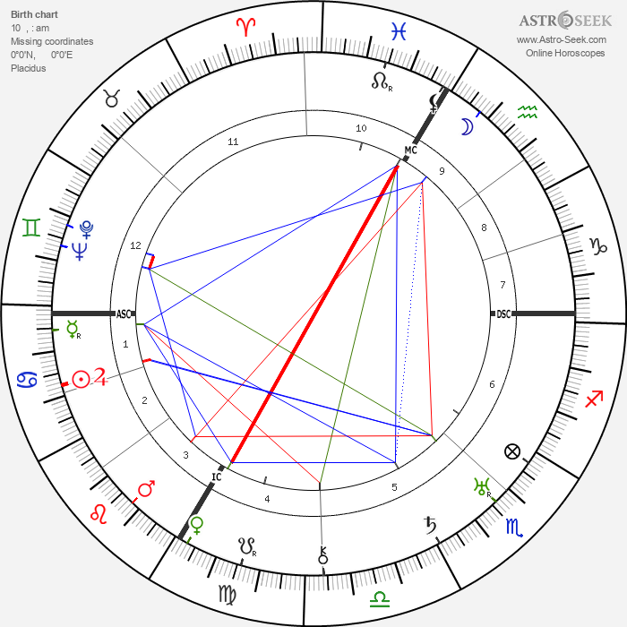 Carl Orff - Astrology Natal Birth Chart