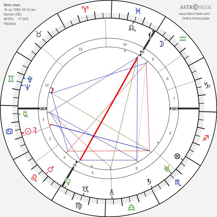 Carl Orff - Astrology Natal Birth Chart