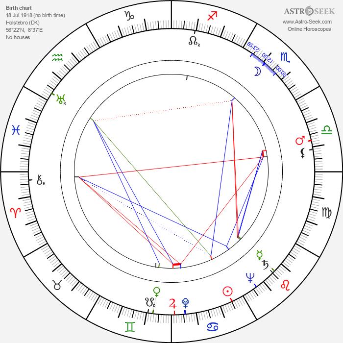 Carl Ottosen - Astrology Natal Birth Chart