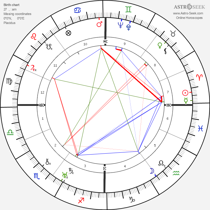 Carl Perch - Astrology Natal Birth Chart