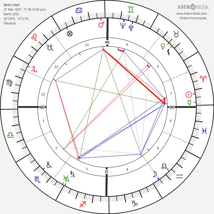 Carl Perch - Astrology Natal Birth Chart