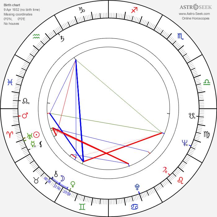 Carl Perkins - Astrology Natal Birth Chart