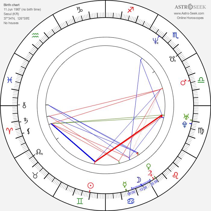 Carl Robert Norton - Astrology Natal Birth Chart