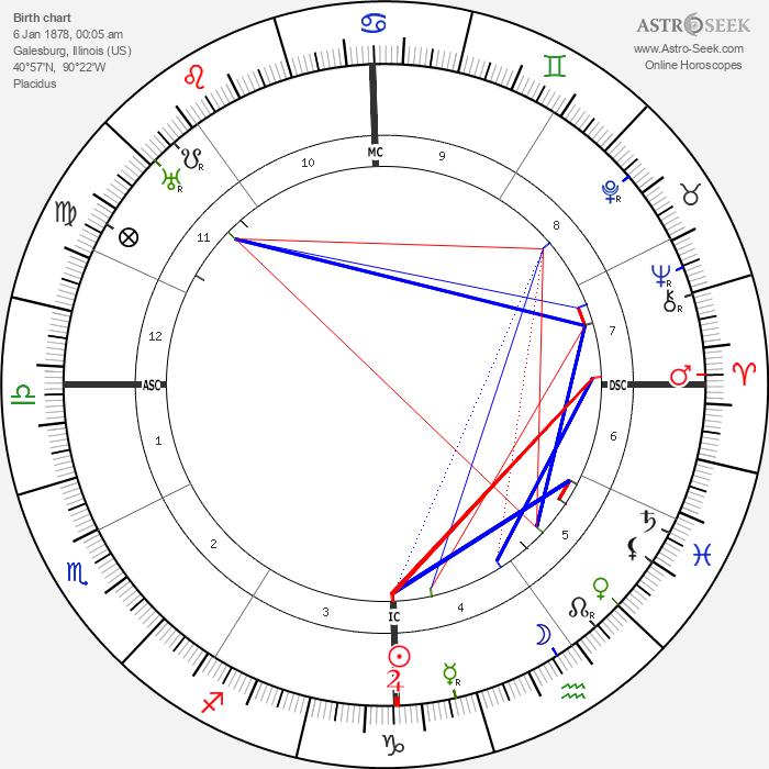 Carl Sandburg - Astrology Natal Birth Chart