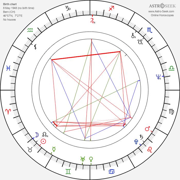 Carl Schenkel - Astrology Natal Birth Chart