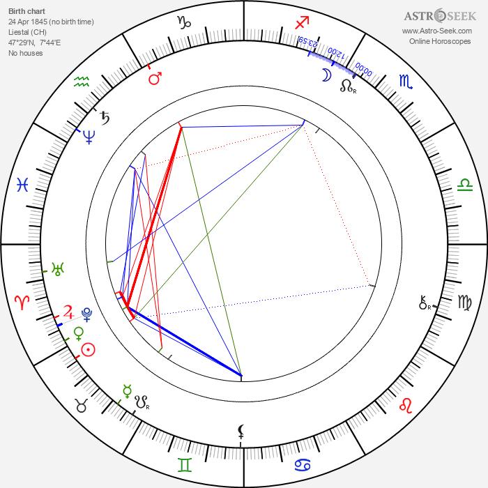 Carl Spitteler - Astrology Natal Birth Chart