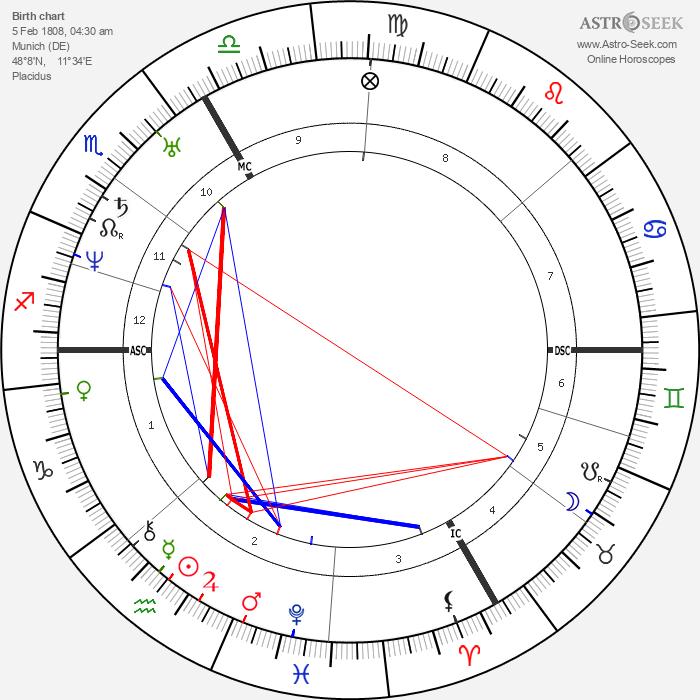 Carl Spitzweg - Astrology Natal Birth Chart
