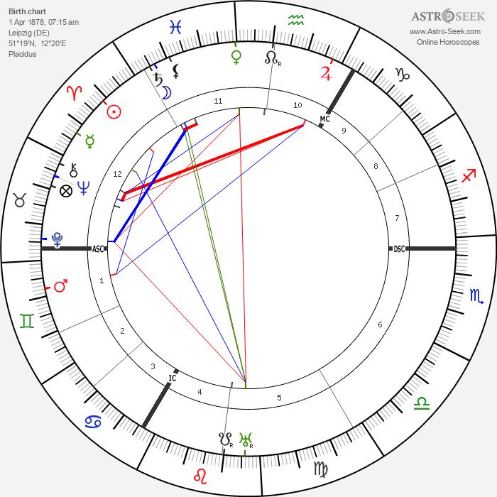 Carl Sternheim - Astrology Natal Birth Chart