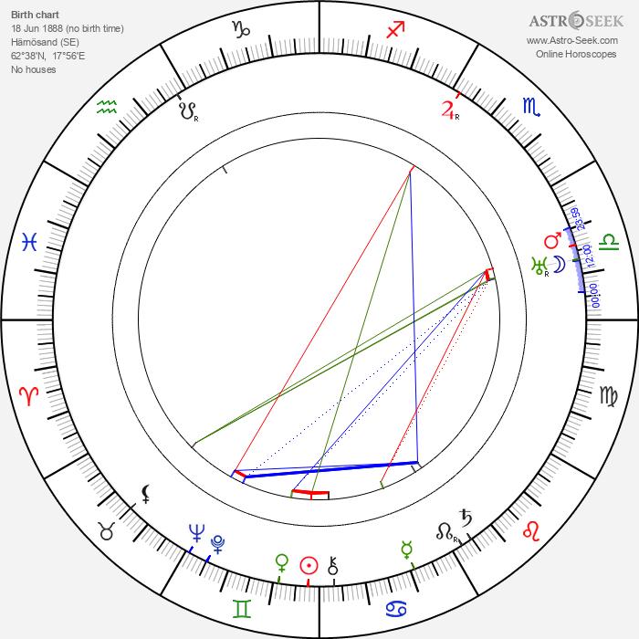 Carl Ström - Astrology Natal Birth Chart