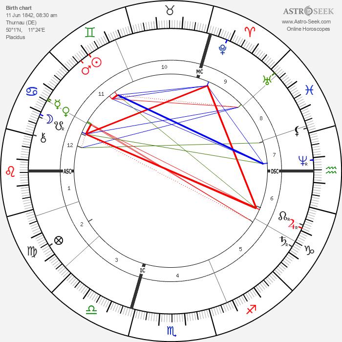 Carl von Linde - Astrology Natal Birth Chart