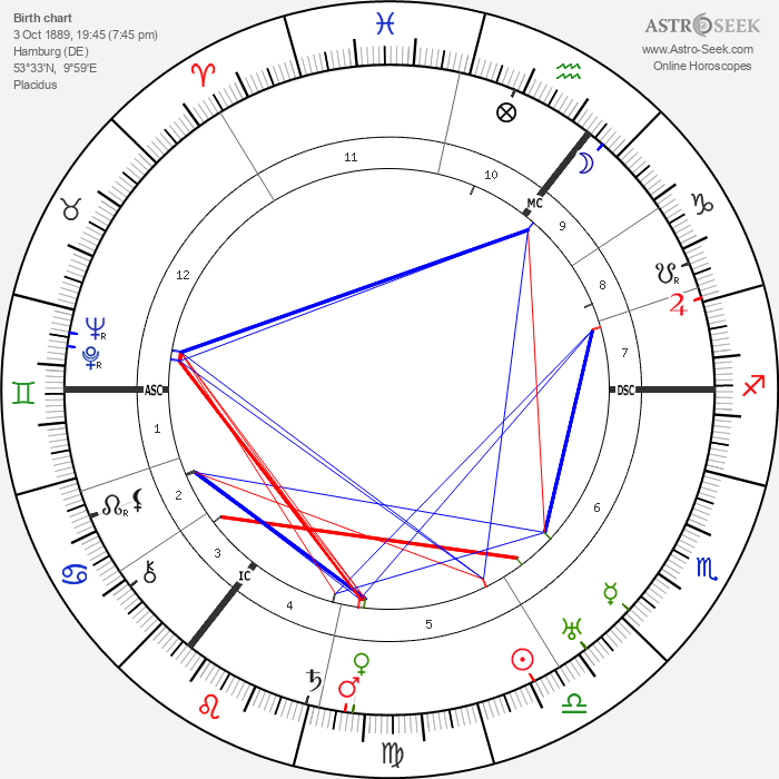 Carl von Ossietzky - Astrology Natal Birth Chart