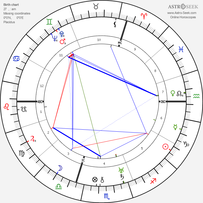 Carl Zuckmayer - Astrology Natal Birth Chart