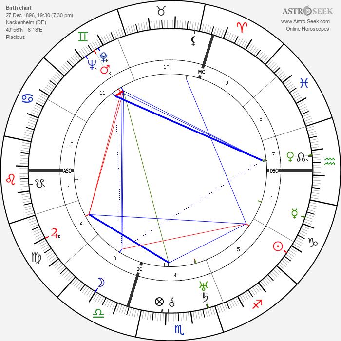 Carl Zuckmayer - Astrology Natal Birth Chart