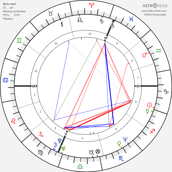 Carla Bruni - Astrology Natal Birth Chart