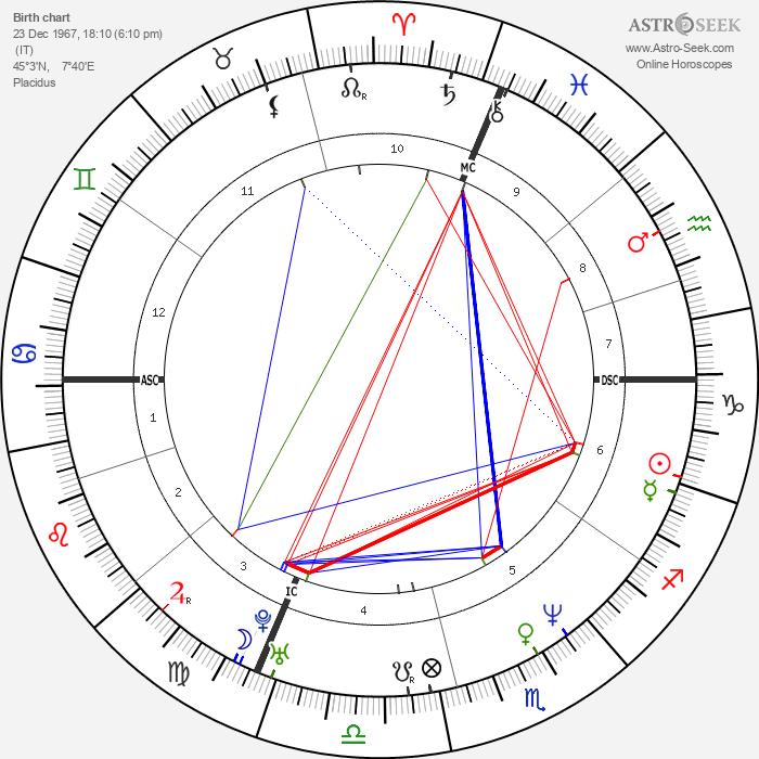 Carla Bruni - Astrology Natal Birth Chart