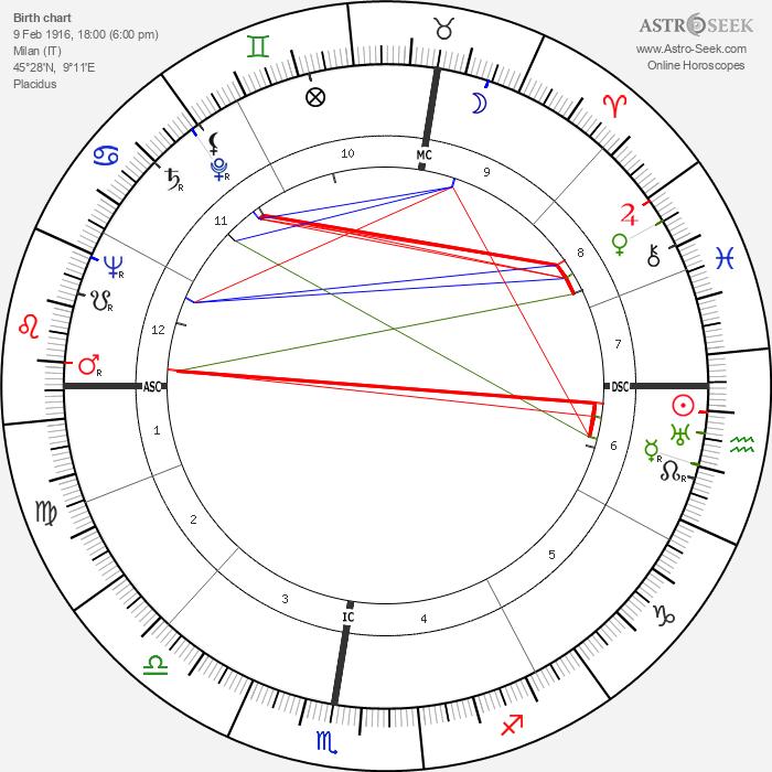 Carla Candiani - Astrology Natal Birth Chart